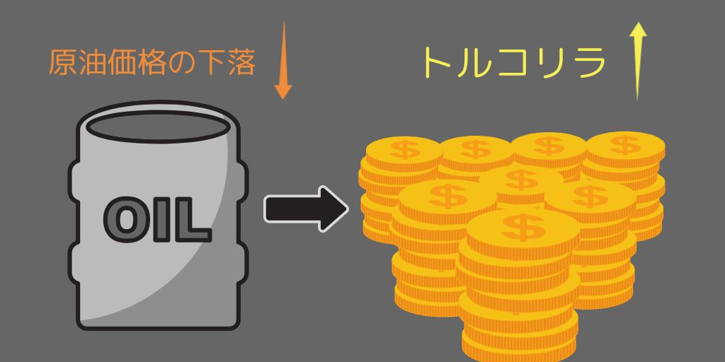 原油価格の値下がり