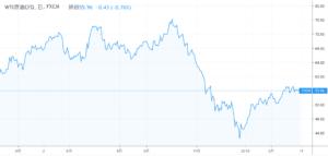 原油の価格が下がる
