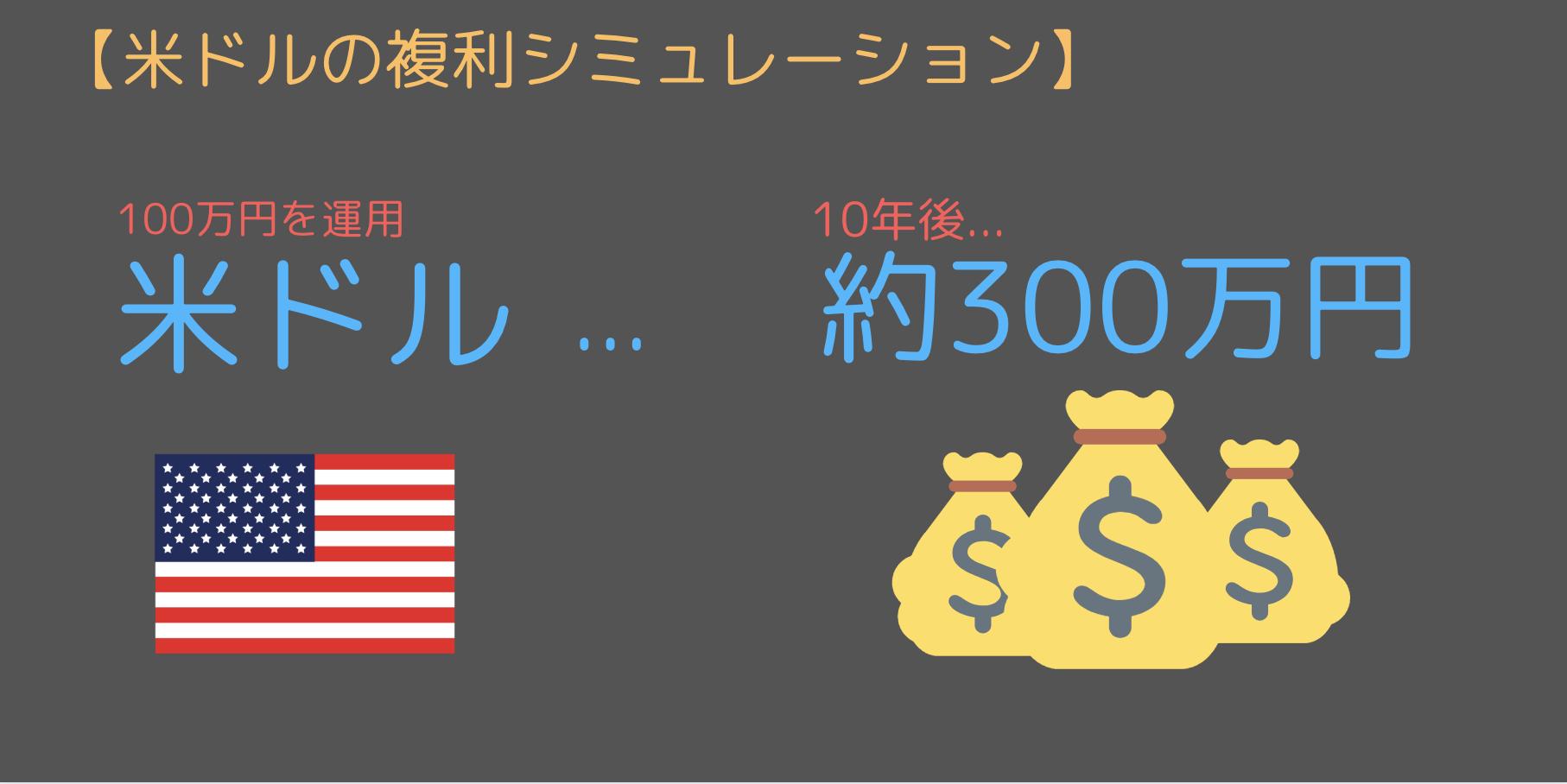 米ドルの通貨ペアで複利運用