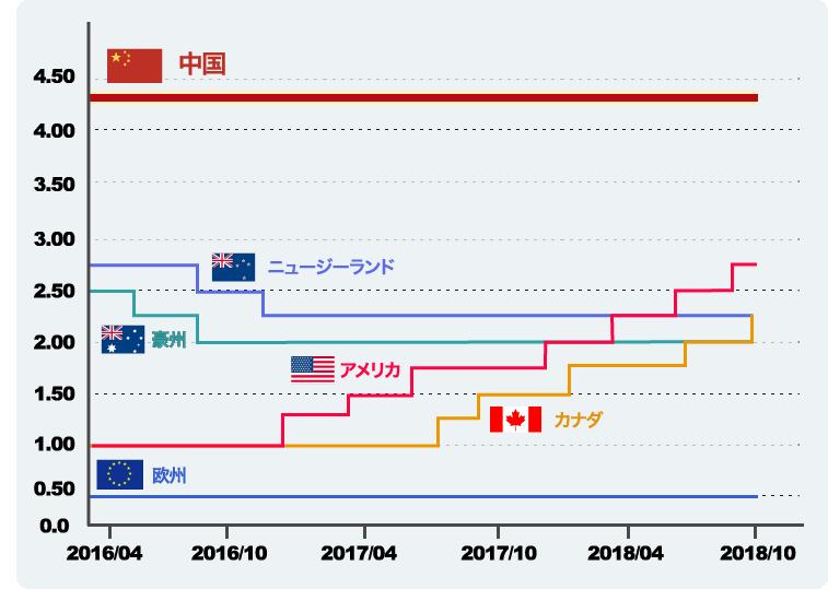 人民元の金利を他国と徹底比較