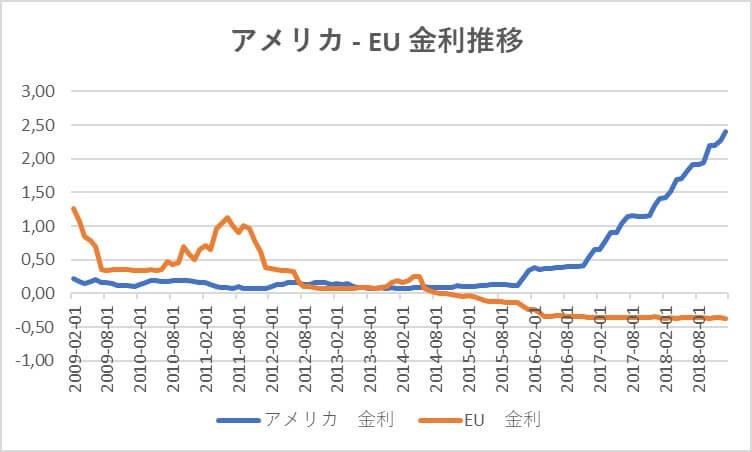アメリカ - EU 金利推移