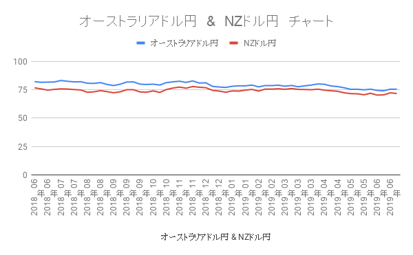 豪ドルとnzドルのチャート
