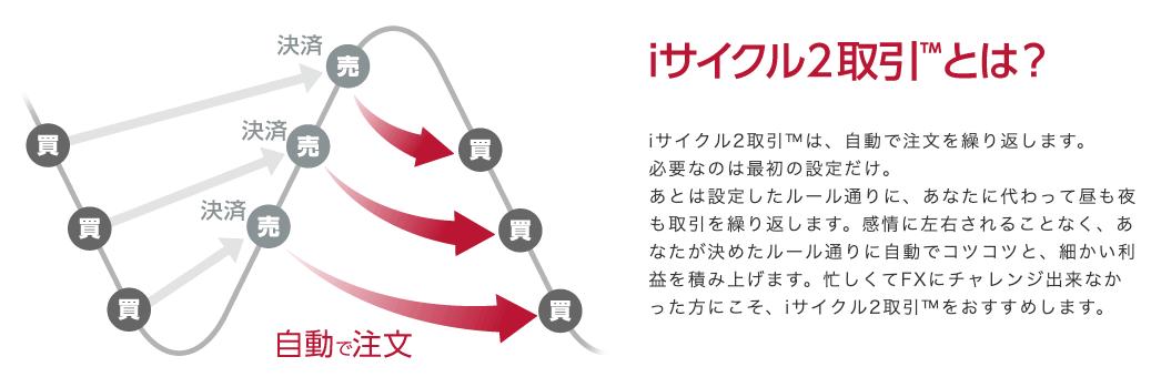iサイクル2取引
