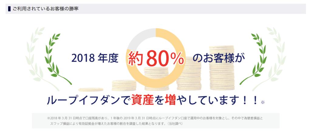 80%の人が利益