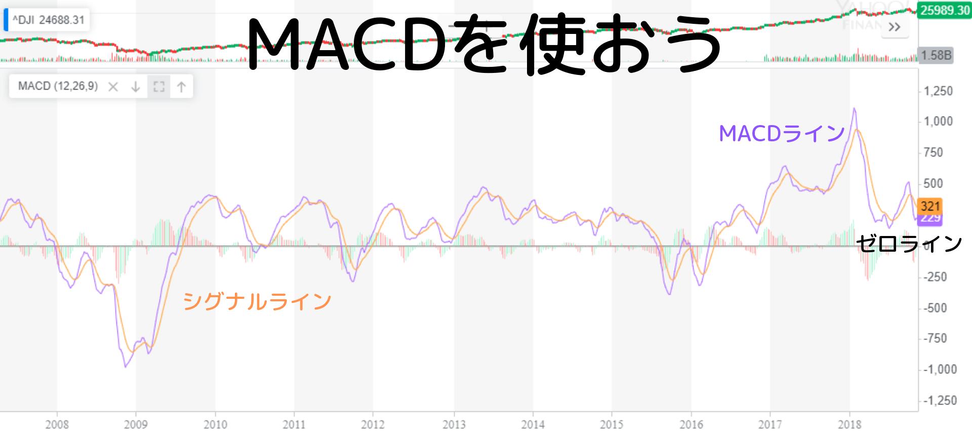 MACDを使ったテクニカル分析