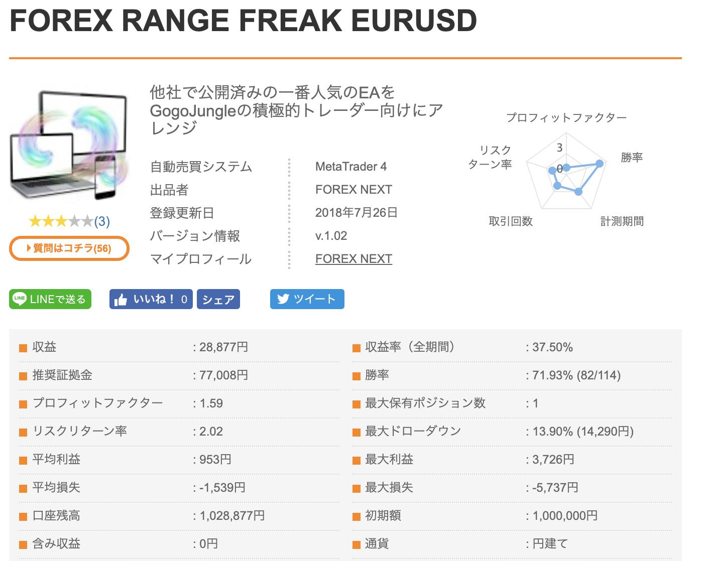 FOREX RANGE FREAK EURUSD