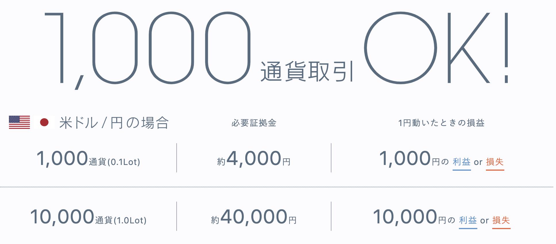 みんなのFXの1000通貨