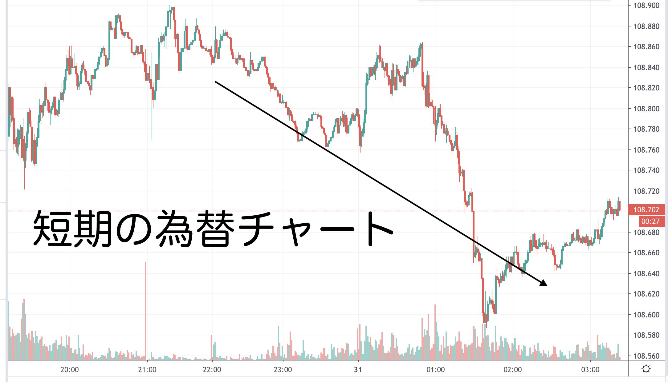 短期の為替チャート