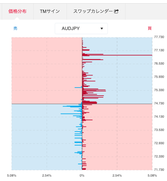 AUD/JPY板情報