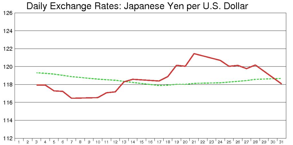米ドル円(2003年3月)