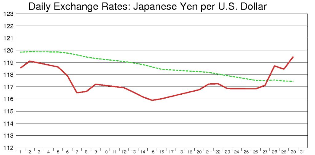 米ドル円(2003年5月)