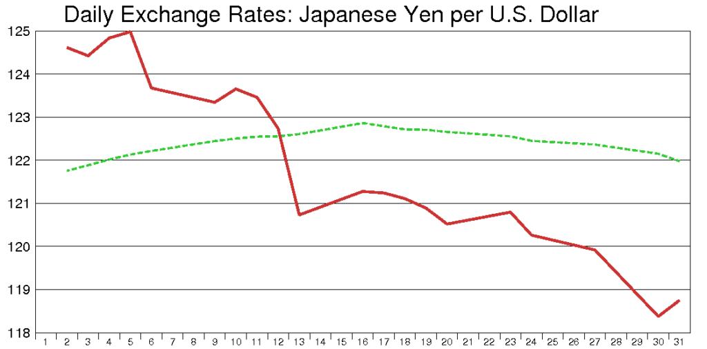 米ドル円(2002年12月)