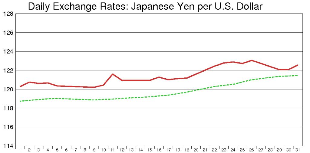 米ドル円(2001年10月)