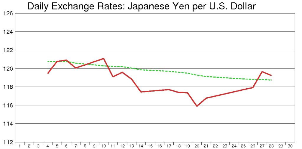 米ドル円(2001年9月)
