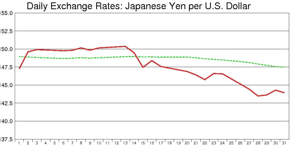 米ドル円(1990年8月)