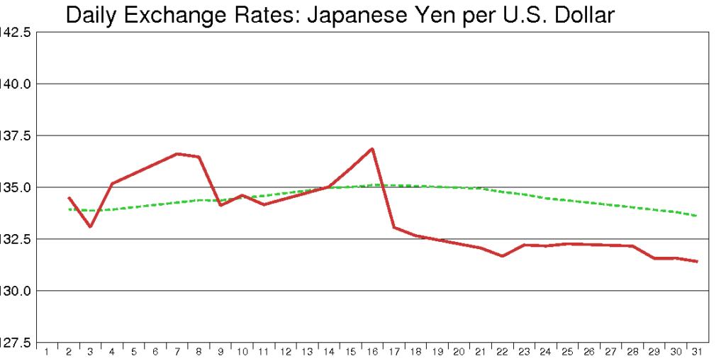 米ドル円(1991年1月)