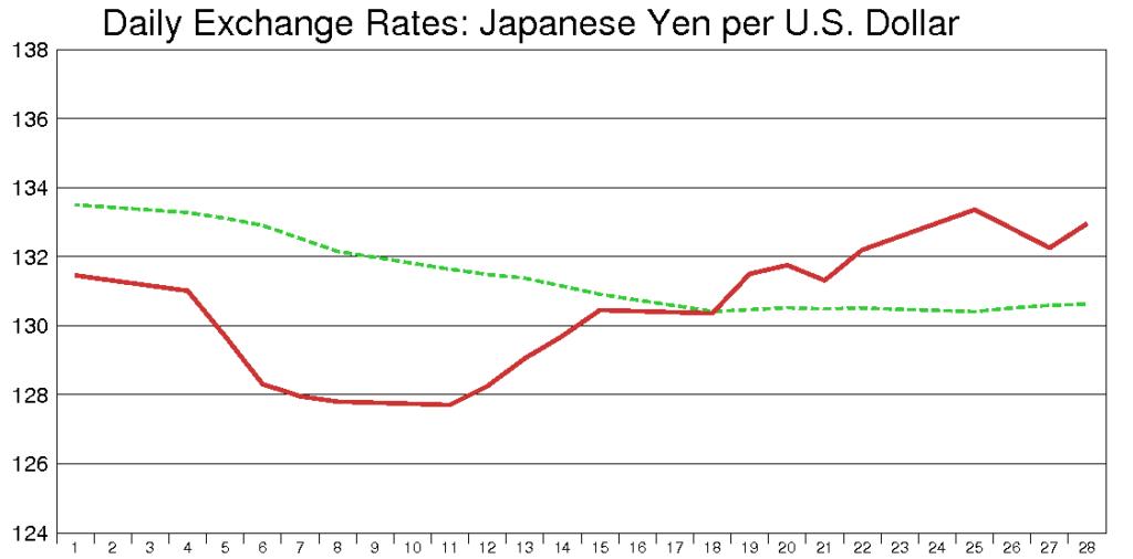 米ドル円(1991年2月)