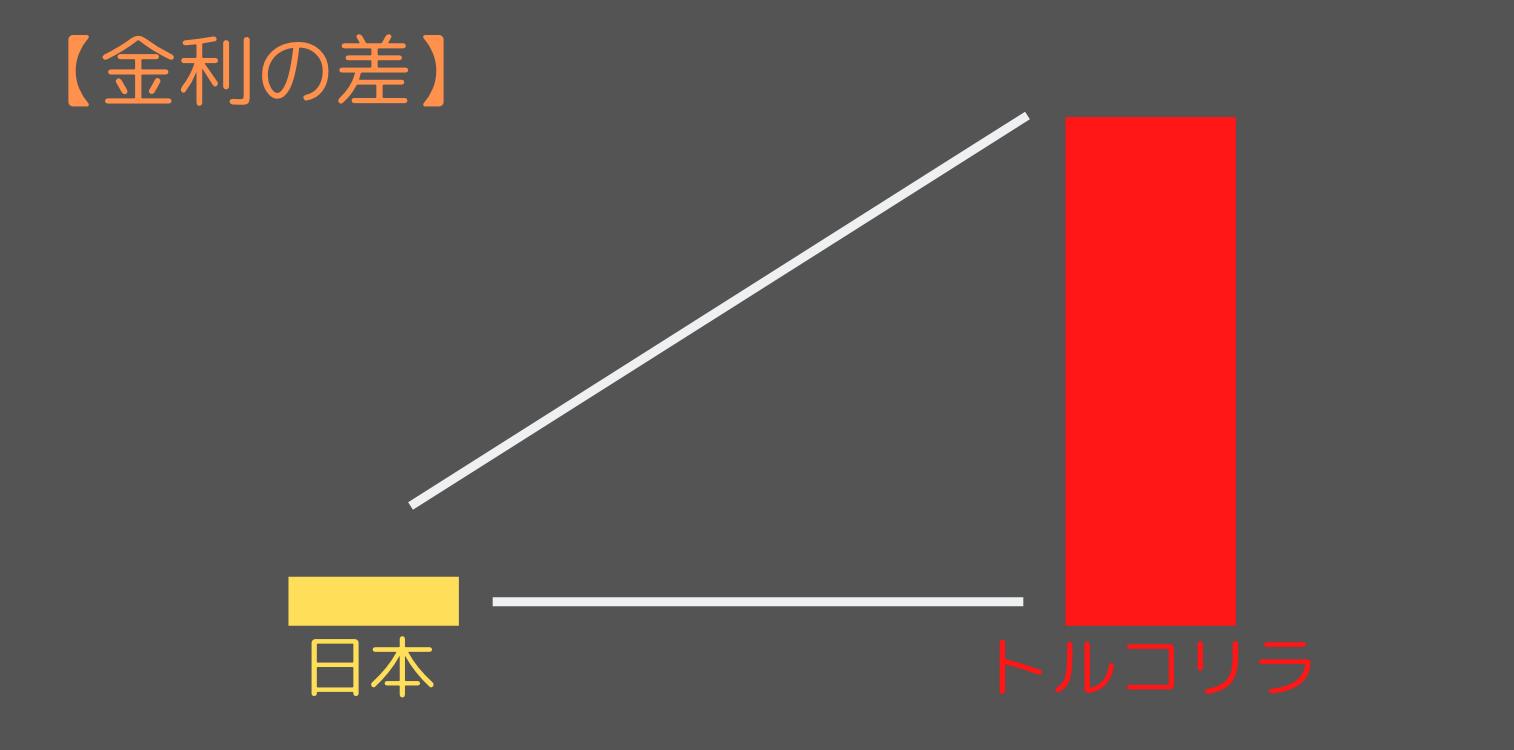 スワップ の 違い スワップ と 通貨 為替