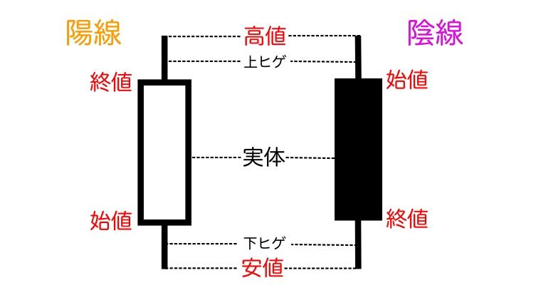ローソク足の図解