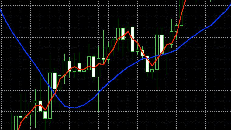 移動平均線(短期線/長期線)