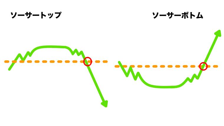 ソーサートップ/ボトム