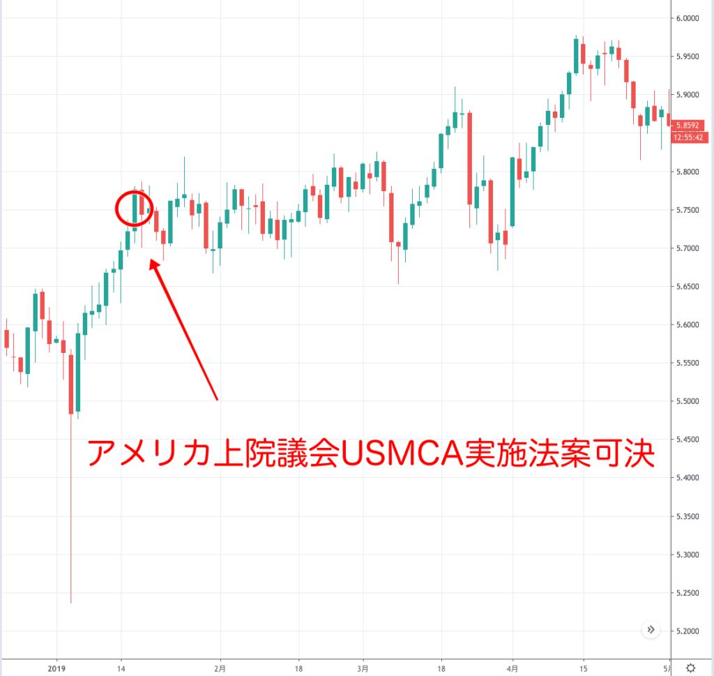 メキシコペソ円のチャート(2019年1月)