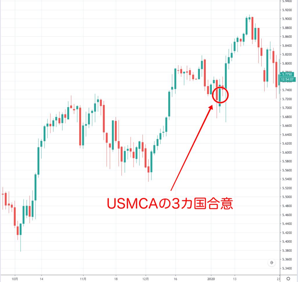 メキシコペソ円のチャート(2019年12月)