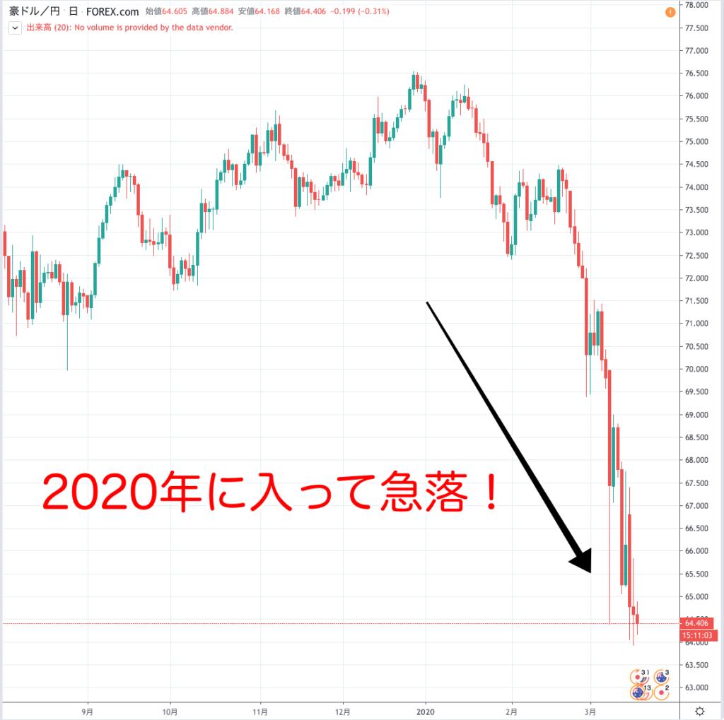 オーストラリアドル チャート 長期