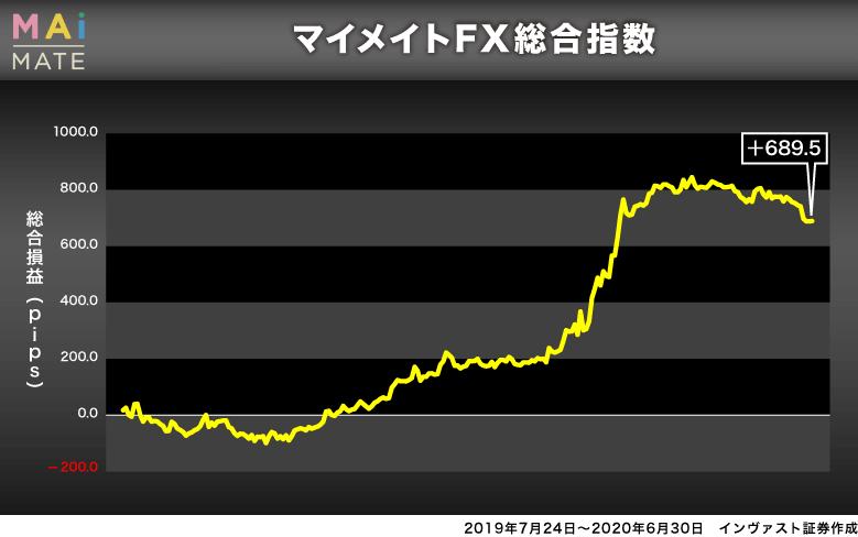 マイメイトのFX総合指数