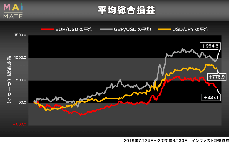 マイメイトの通貨ペア別の平均総合損益