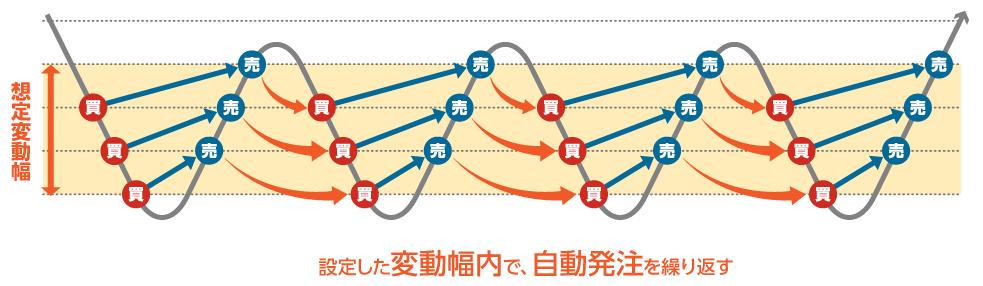 サイクル2取引の説明