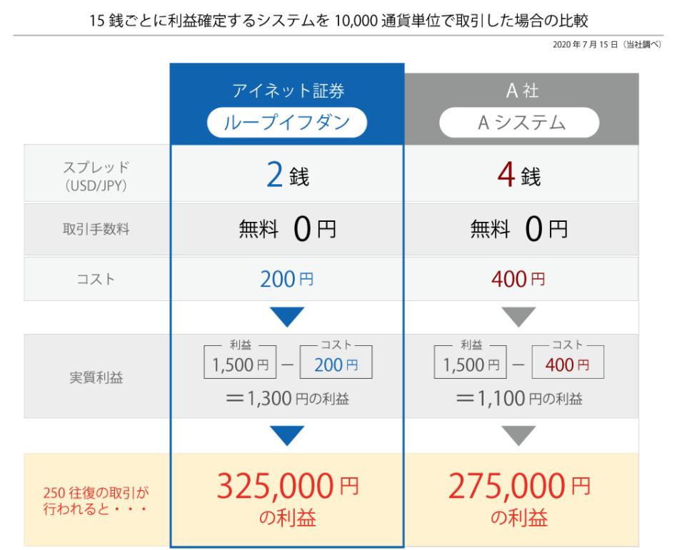 ループイフダン スプレッド 他の自動売買と比較