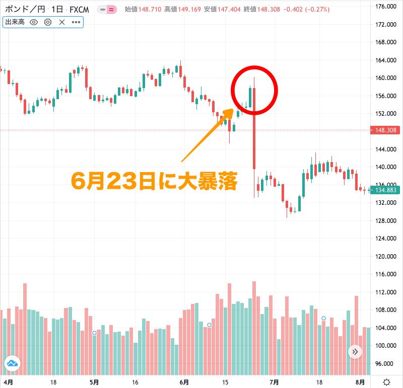 ポンド円のチャート(2016年6月)