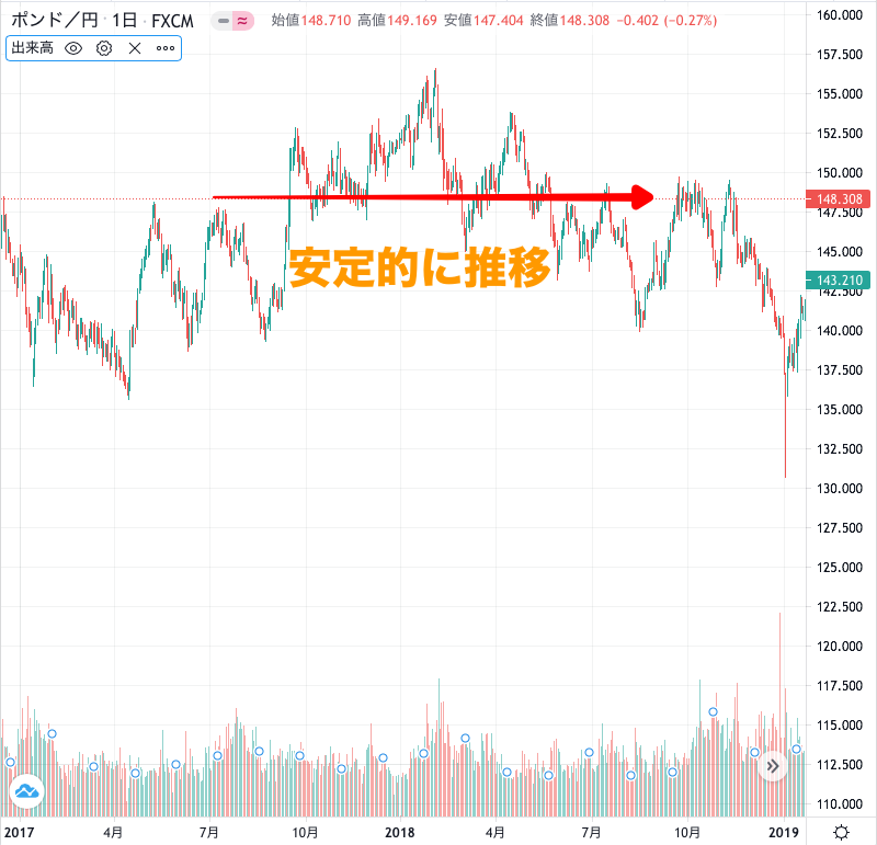 ポンド円のチャート(2017〜2019年)