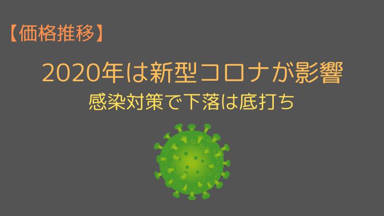 ポンド円の価格推移(2020年1〜4月)