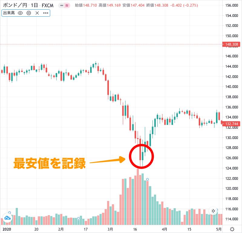 ポンド円のチャート(2020年1〜4月)