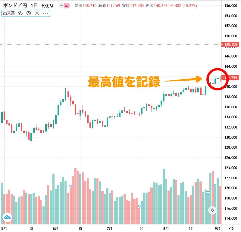 ポンド円のチャート(2020年5〜9月)