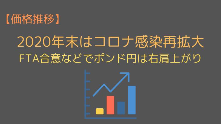 ポンド円の価格推移(2020年10〜12月)