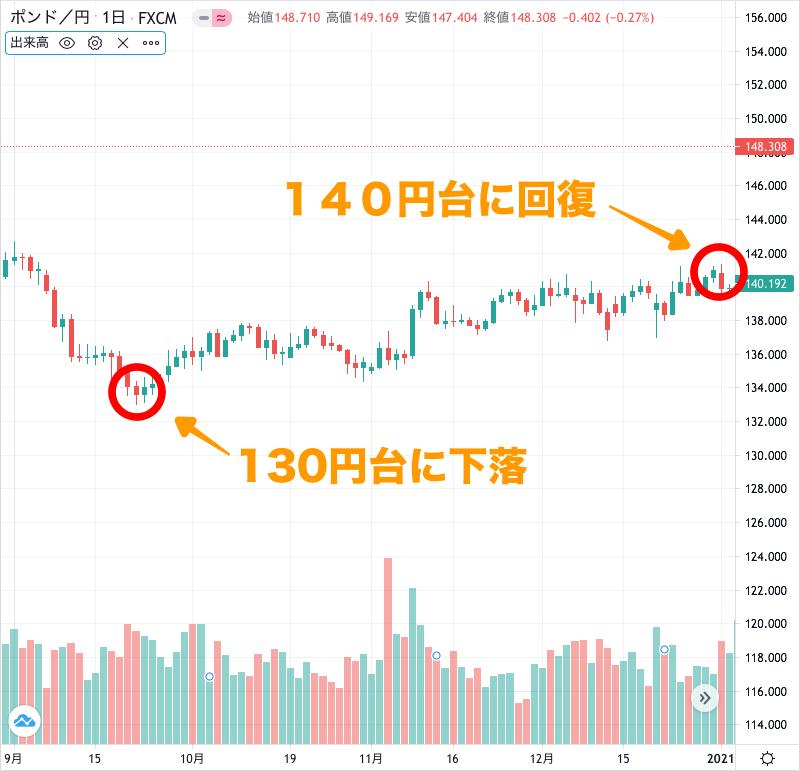 ポンド円のチャート(2020年10〜12月)
