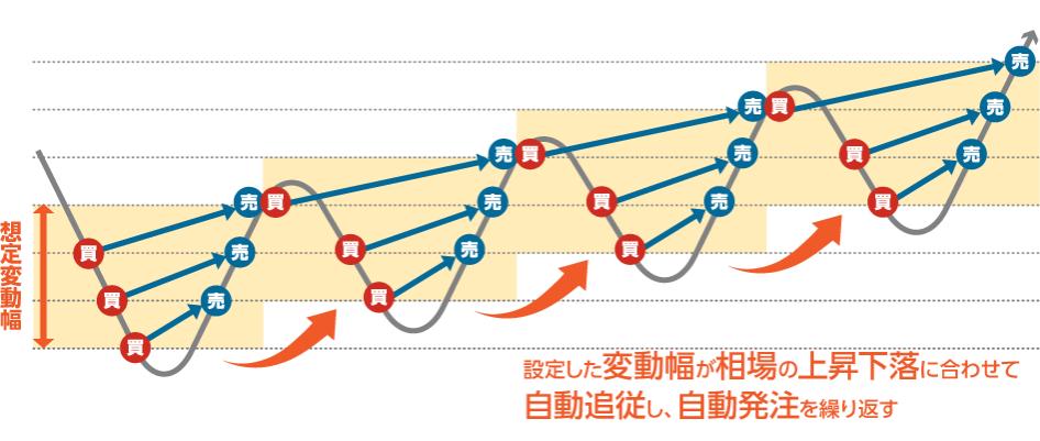 iサイクル2取引の仕組み