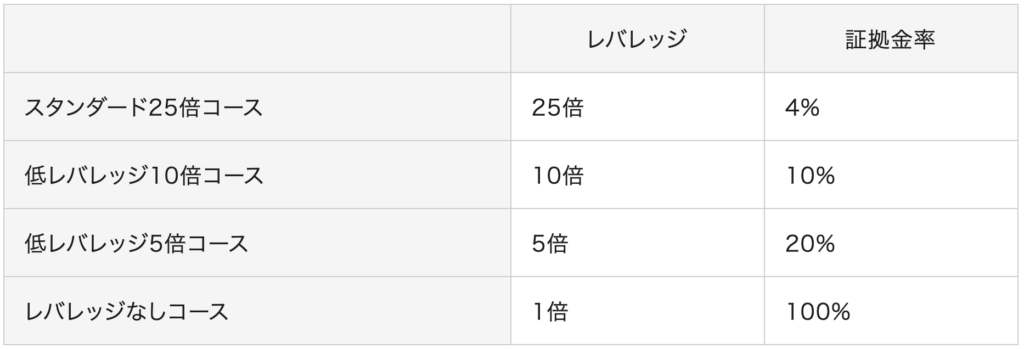 松井証券レバレッジ
