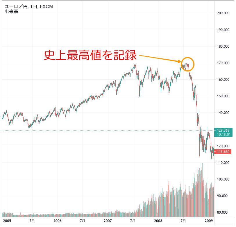ユーロ円のチャート(2005〜2008年)
