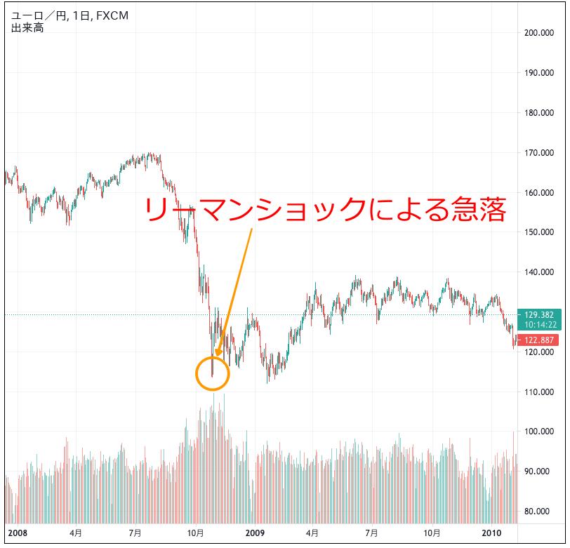 ユーロ円のチャート(2008〜2009年)