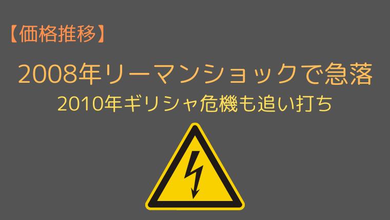 ユーロ円の価格推移【2008-2011年】