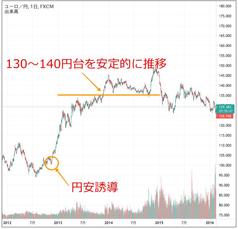 ユーロ円のチャート(2012〜2015年)