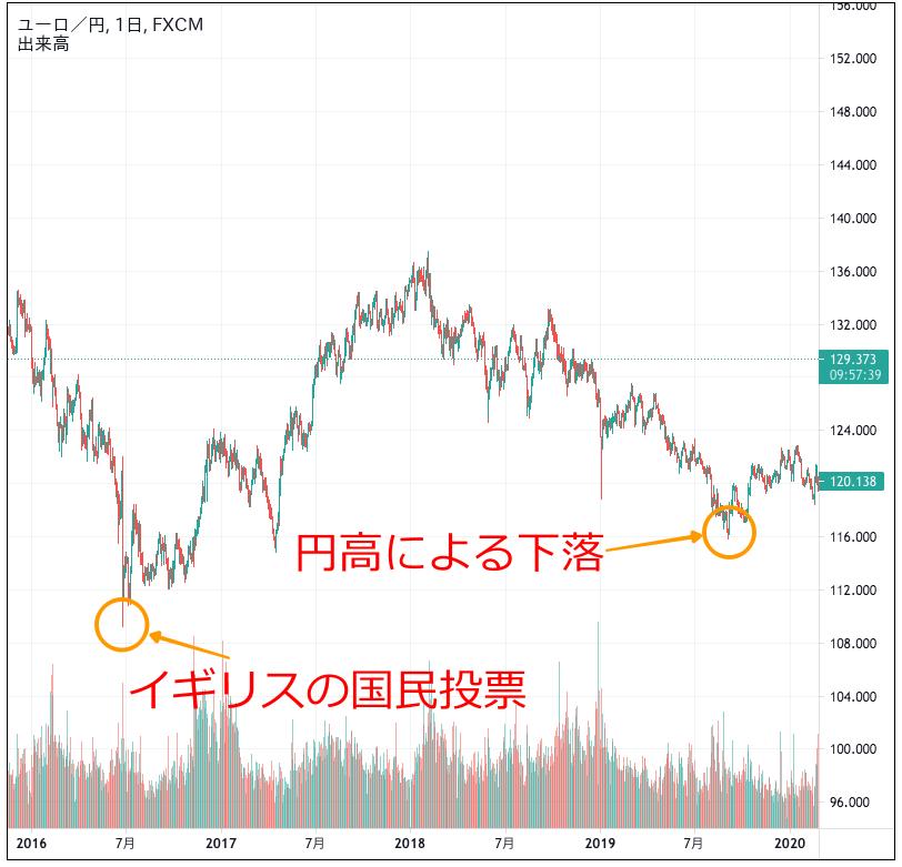 ユーロ円のチャート(2016〜2019年)