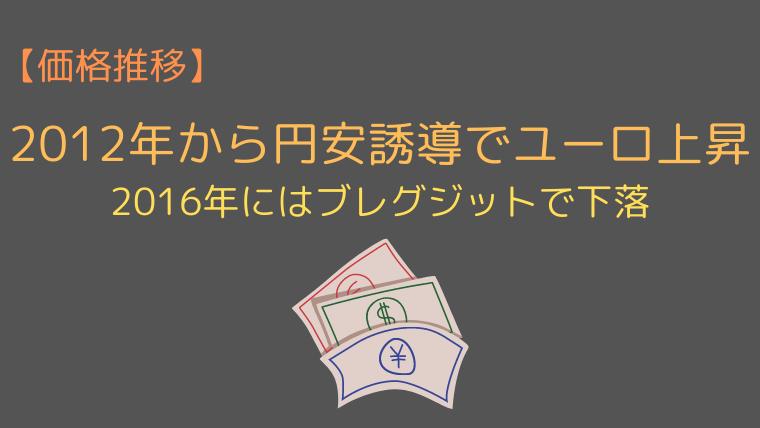 ユーロ円の価格推移【2012-2019年】