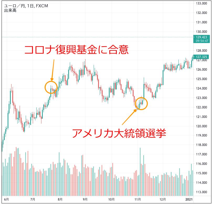 ユーロ円のチャート(2020年6〜12月)