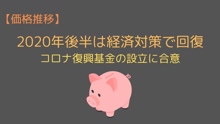 ユーロ円の価格推移【2020年6-12月】