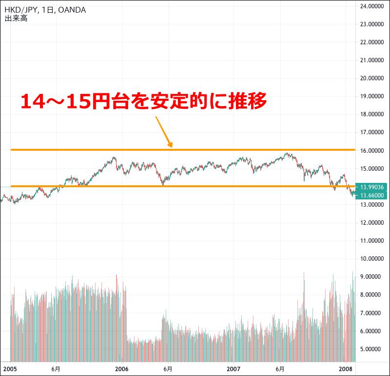 香港ドル円のチャート(2005〜207年)